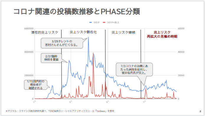 コロナ関連の投稿数推移とPHASE分類