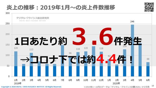 炎上の推移:2019年1月~の炎上件数推移