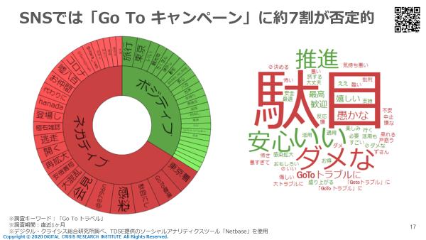 SNSでは「Go To キャンペーン」に約7割が否定的